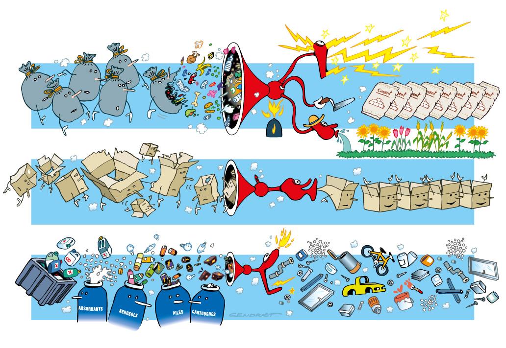 Traitement des déchets, process